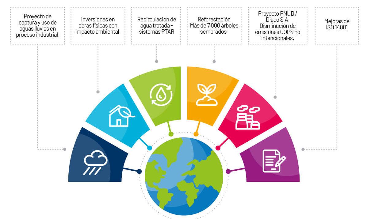 Inversiones ambientales