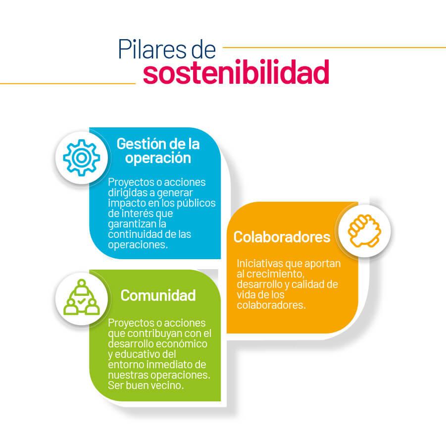 Pilares de sostenibilidad